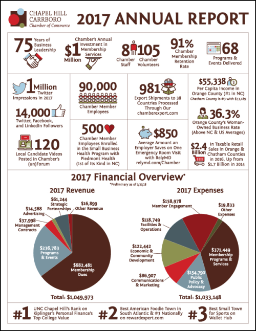 Chamber Annual Report Infographic