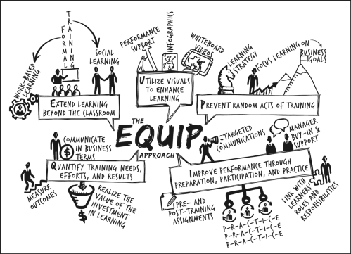 The EQUIP Approach