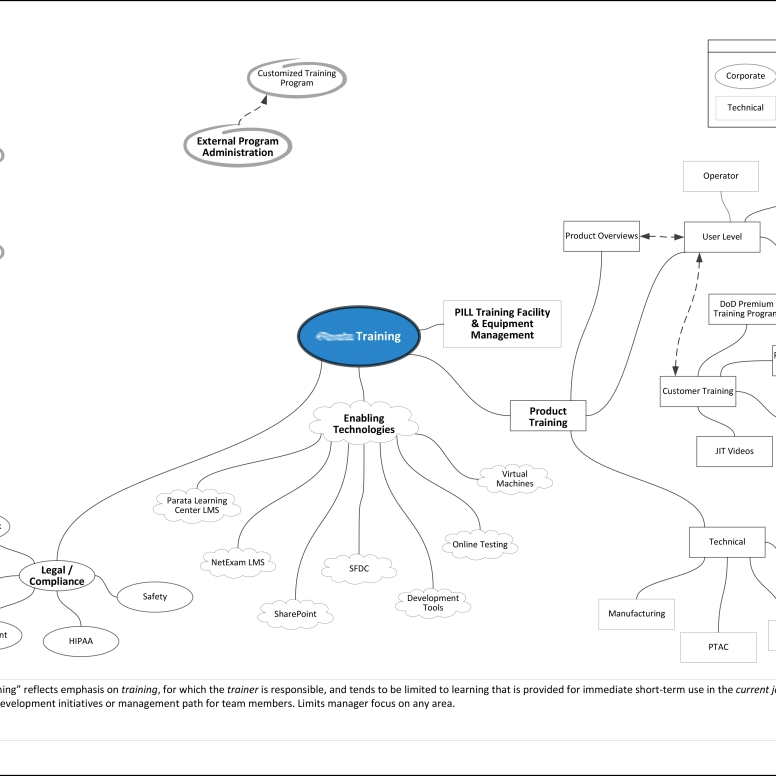 Mindmap Illustrating Current State of Corporate Training Function