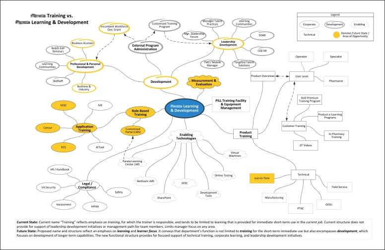 Mindmap Illustrating Future State of Corporate Learning Function