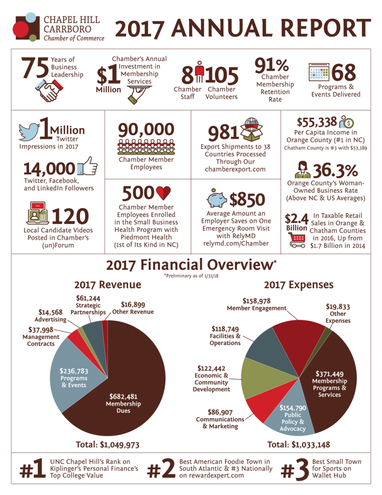 Chapel Hill Carrboro Chamber of Commerce 2017 Annual Report Infographic