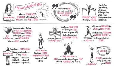 Visual Summary of 7 Pillars Presentation by Sarah Madras