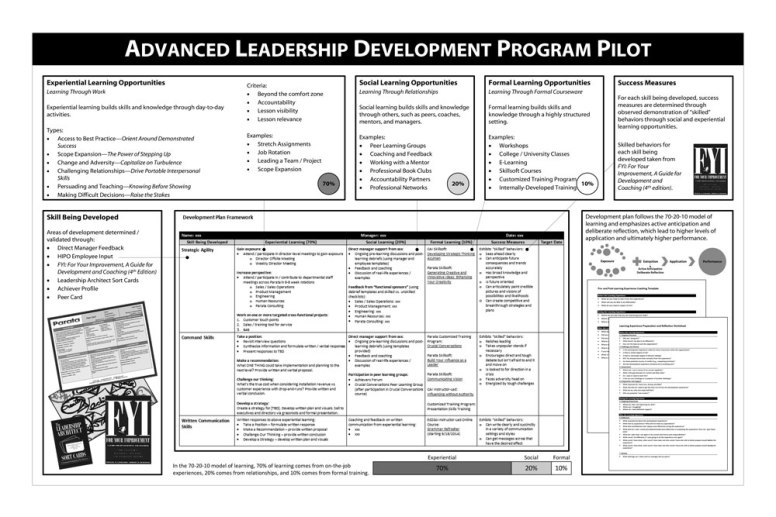Explanation of 70-20-10 Professional Development Template for Advanced Leadership Development Program