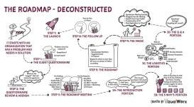 Visual Process Map for Amy Eller Marketing's Roadmap Process