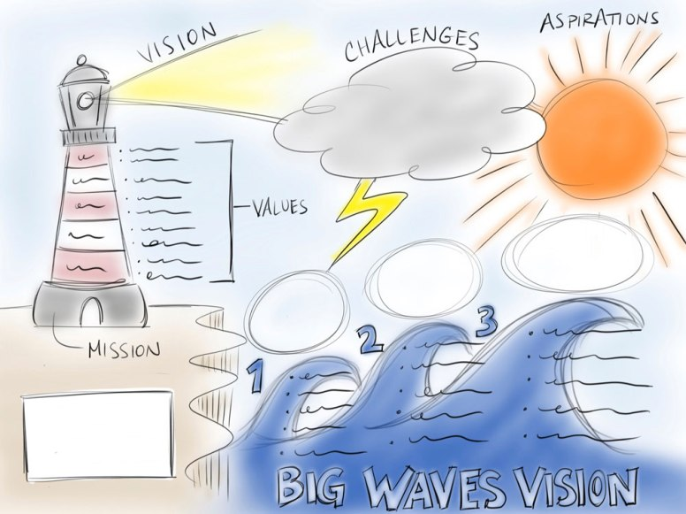 Initial Sketch of Big Waves Vision Template for Strategic Planning Session