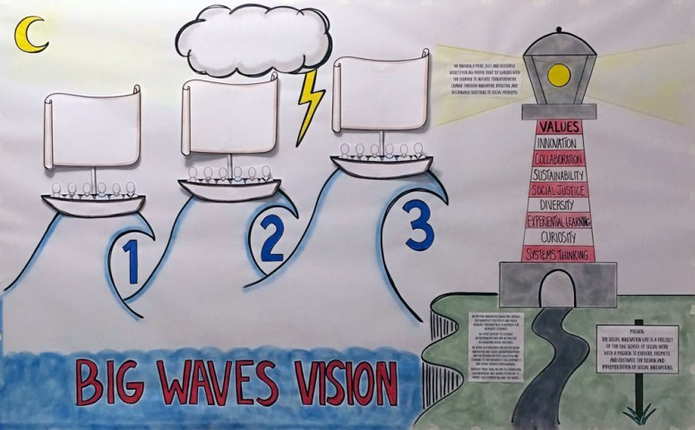 Large-Scale Big Waves Vision Template for Strategic Planning Session