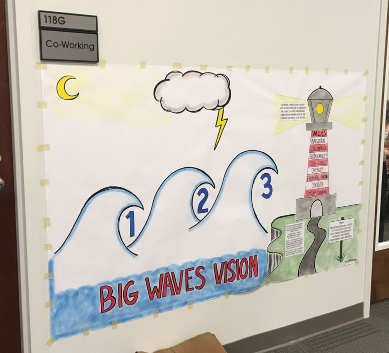Large-Scale Big Waves Vision Visual Template for Strategic Planning Session