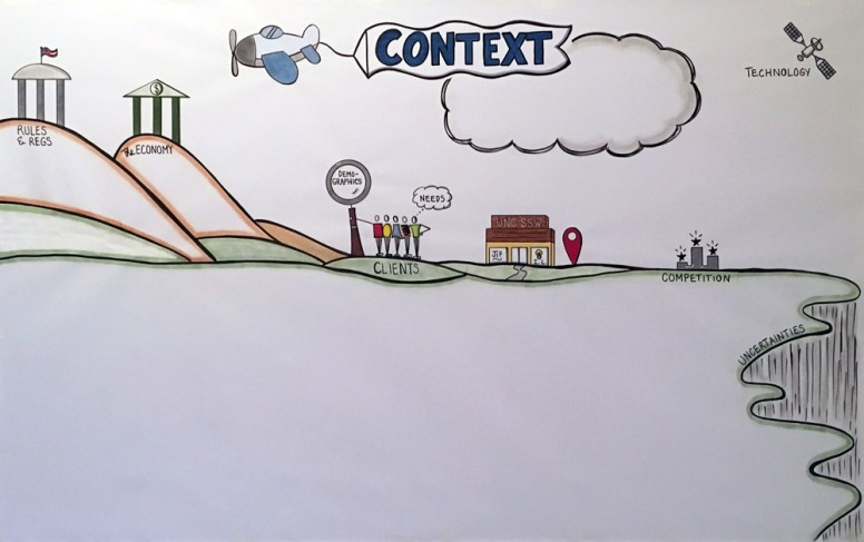 Large-Scale Context Map Template for Strategic Planning Session