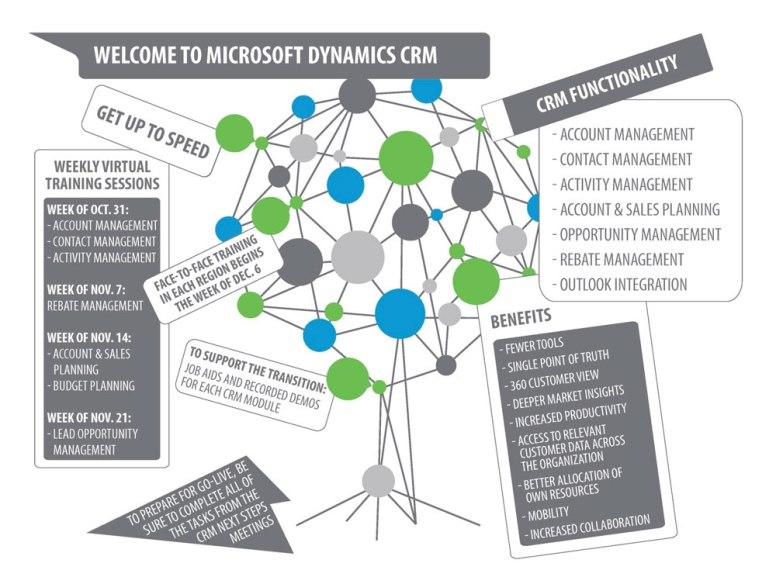 Microsoft Dynamics CRM Training Infographic