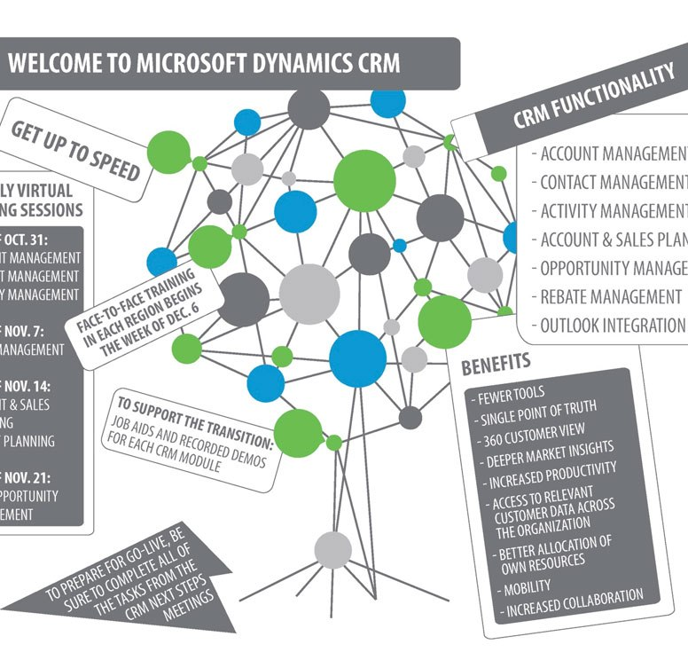 Microsoft Dynamics CRM Training Infographic
