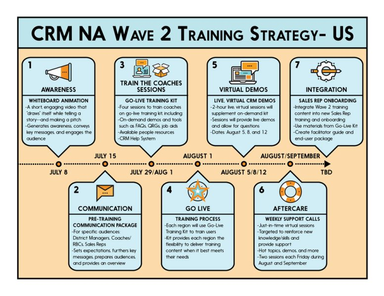 Training Strategy for CRM Implementation