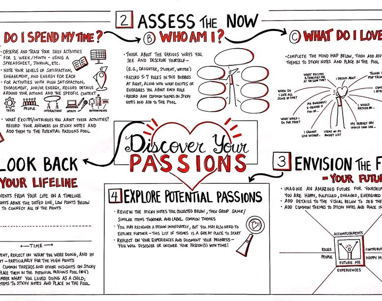"Large-Scale ""Discover Your Passions"" Visual Map and Template for a University's Major and Mission Program"