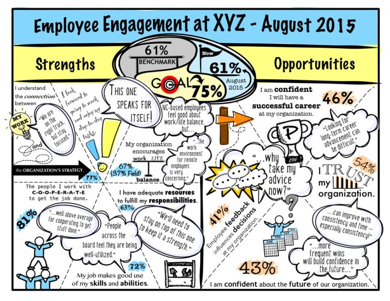 Visual Illustration of Results of Employee Engagement Survey