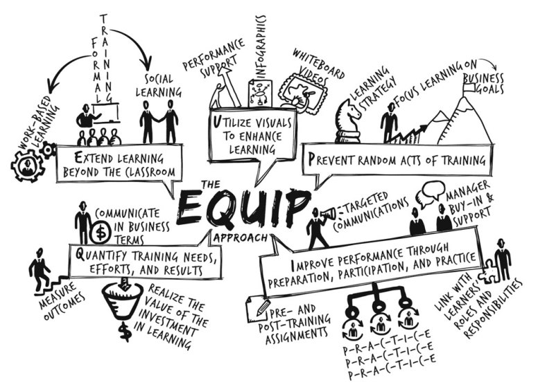 """Visual Model for EQUIP Learning Solutions' """"EQUIP Approach"""""""