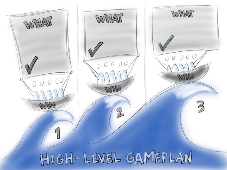 Initial Sketch of High-Level Gameplan Template for Strategic Planning Session