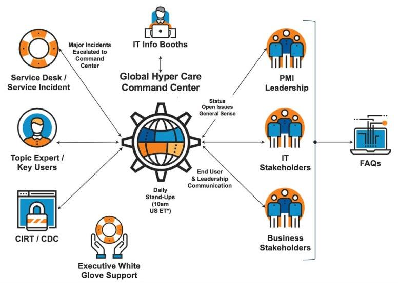 Global Hyper Care Model for Major Corporate Integration