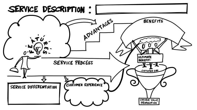 Visual Template for Service Descriptions