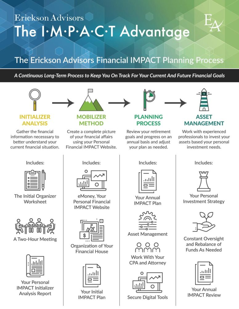 Visual One Pager for the Erickson Advisors Financial IMPACT Planning Process