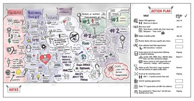 Large-Scale Visual Action Plan for Job Search