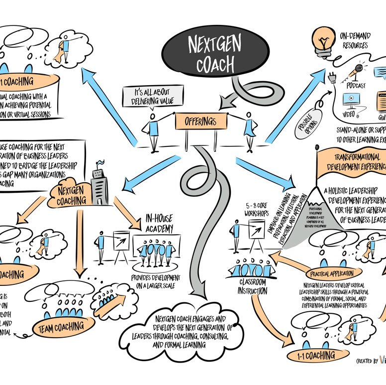 Visual Model for Initial Service Offerings of NextGen Coach