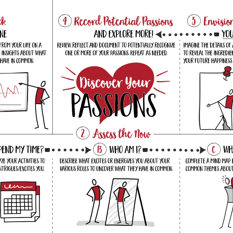 "Visual Process For and Summary of ""Discover Your Passions"" Exercise"