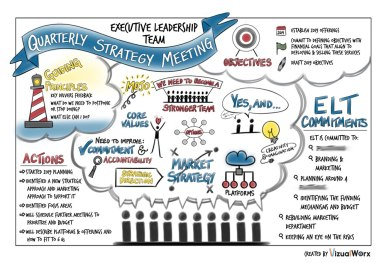 Visual Summary of Quarterly Strategy Meeting