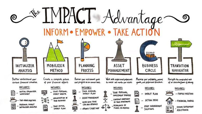 Large-Scale IMPACT Advantage Model Developed During Visual Strategy Session
