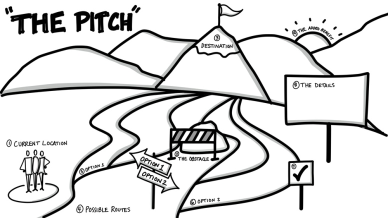 """Visual Template Based on """"The Pitch"""" from Dan Roam's Book """"Show and Tell"""""""