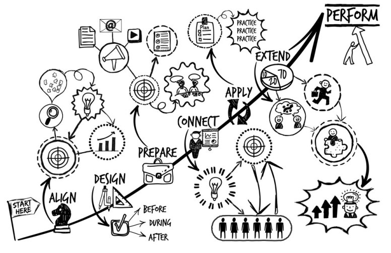 Visual Learning and Development Model