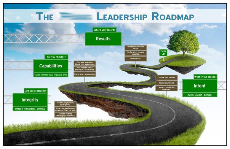 Leadership Roadmap Visual