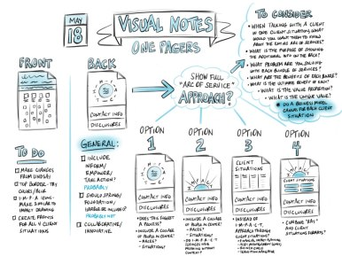 Visual Notes of Client Meeting
