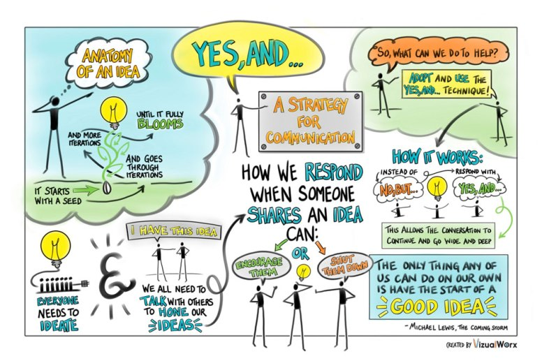 "Visual Summary of ""Yes, And..."" Presentation"