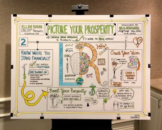 Graphic Recording of Ellen Rogen's Picture Your Prosperity Workshop