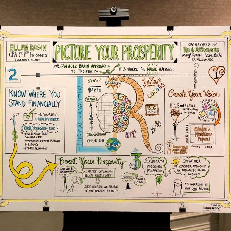 Graphic Recording of Ellen Rogen's Picture Your Prosperity Workshop