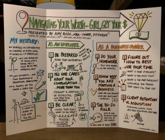 Graphic Recording of Navigating Your Worth Presentation